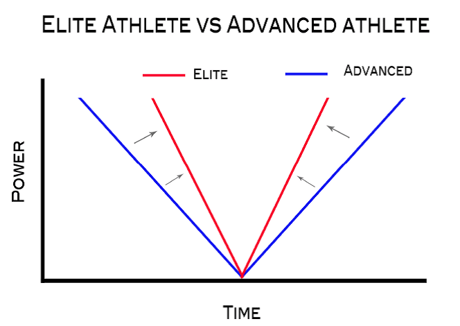 Différence athlète elite et athlète avancé